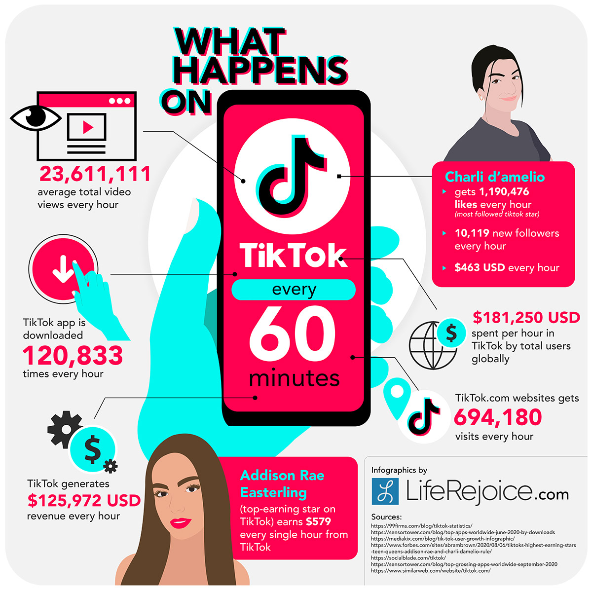 What happens on TikTok every single 60 minutes infographics