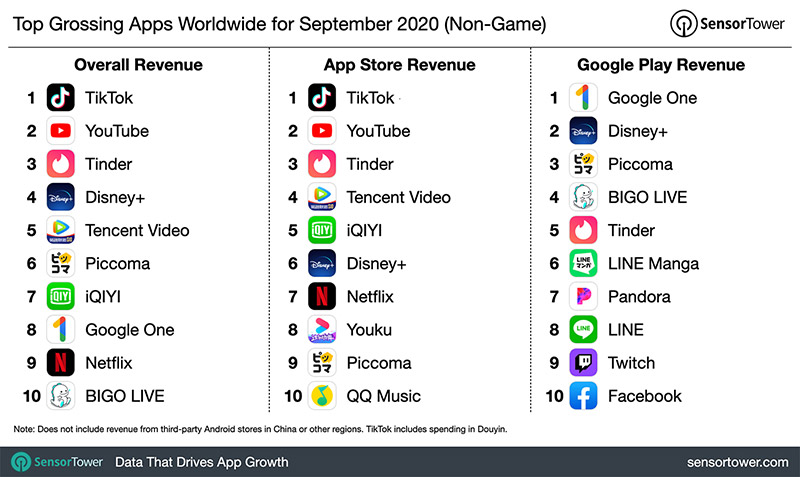 Top Grossing Apps Worldwide September 2020